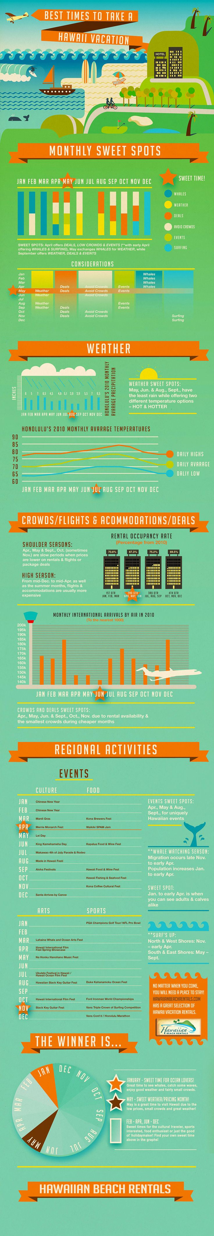 Add this #infographic to your #travel research and find the best time for you to visit...