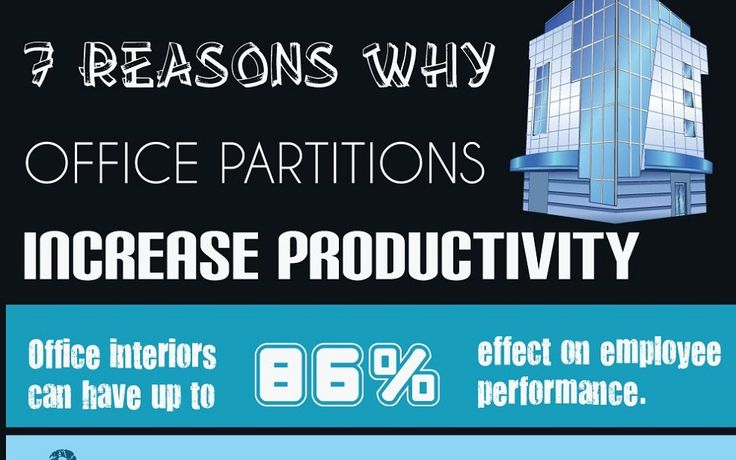 Office interiors can have up to an 86% effect on employee performance, according to this infographic.
