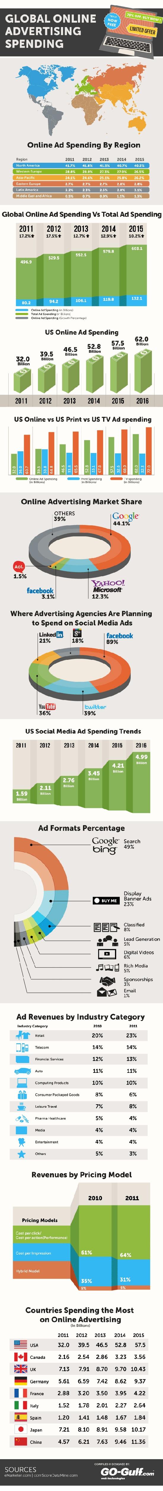 Evolution de la publicité en ligne en image.