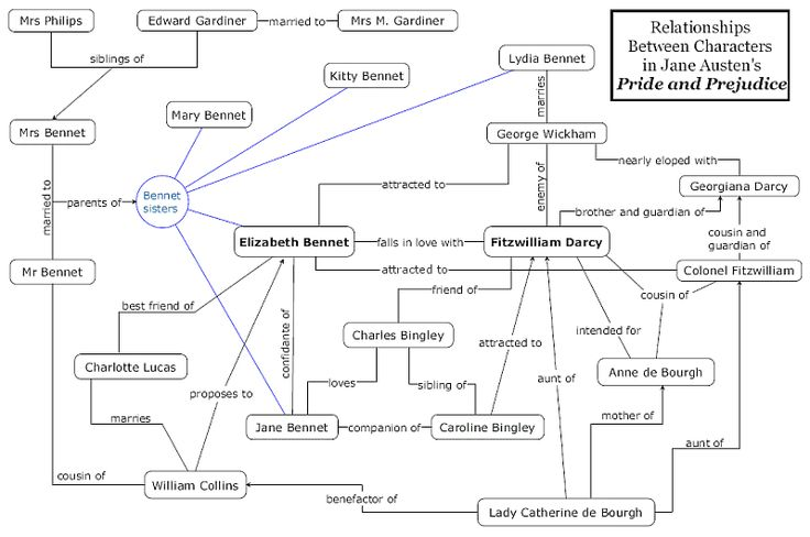 Mapping the relationships in Pride and Prejudice