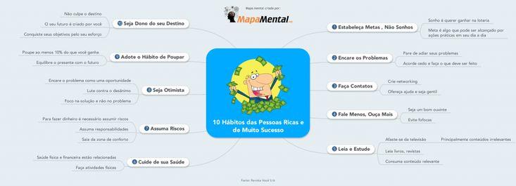 mapa_mental_10_Habitos_das_Pessoas_Ricas_e_de_Muito_Sucesso