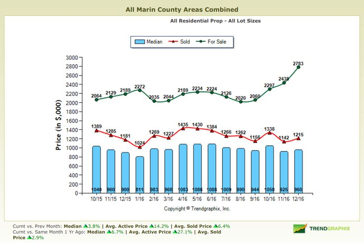 January 2017 Marin County Real Estate Market Report Graph of Home Pricing in Marin County #realestate #market #news #marketupdate #realtor