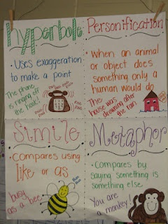 Figurative Language.... as a project kids make their own posters  Could also do the with parts of speech
