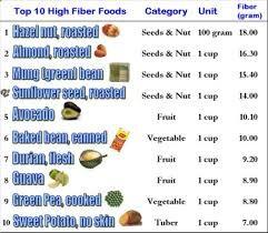 high fiber fruits dragon fruit