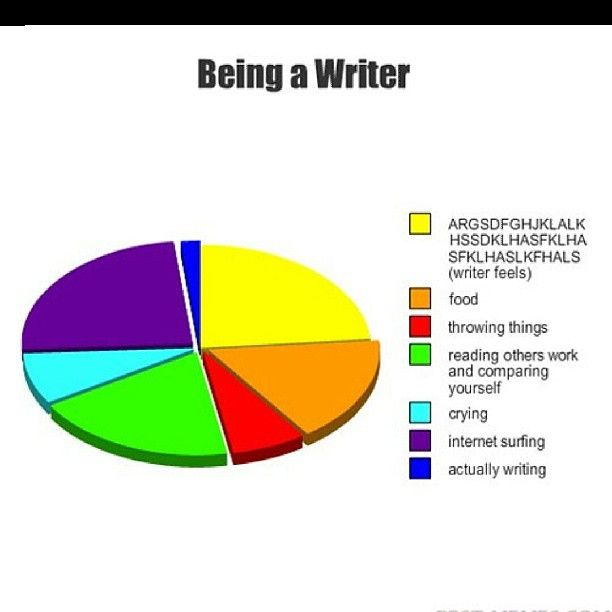 Writing - does anyone else have this problem?