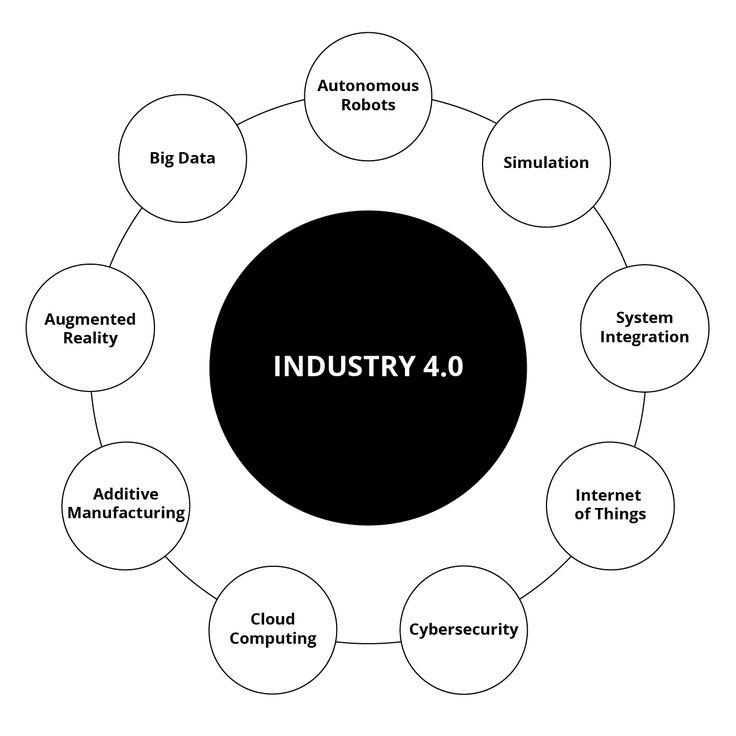 Settori Industria 4.0