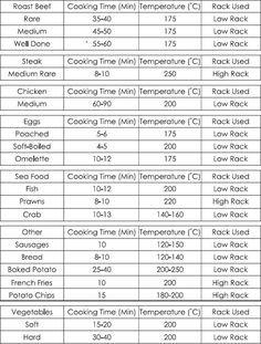 Halogen Oven Cook Times Halogen Oven Recipes Roaster Oven Recipes Nuwave Oven Recipes