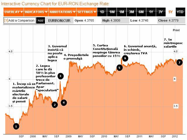 Care este legătura dintre cursul leu/euro şi creşterile de salarii şi pensii?