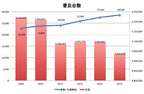 2014年の自動券売機 普及台数、年間自販金額  2014年の「自販機普及台数及び年間自販金額」が一般社団法人 日本自動販売機工業会より発表されています。 普段、なかなか目にすることのない自動販売機や自動券売機の普及台数、自販金額のデータを基に統計を取ると、興味深いテーマが浮き彫りになってきます。 (記事全文はこちら)http://www.free-pos.jp/kenbaiki/blog/2014%E5%B9%B4%E3%81%AE%E5%88%B8%E5%A3%B2%E6%A9%9F%E6%99%AE%E5%8F%8A%E5%8F%B0%E6%95%B0-2015-9/