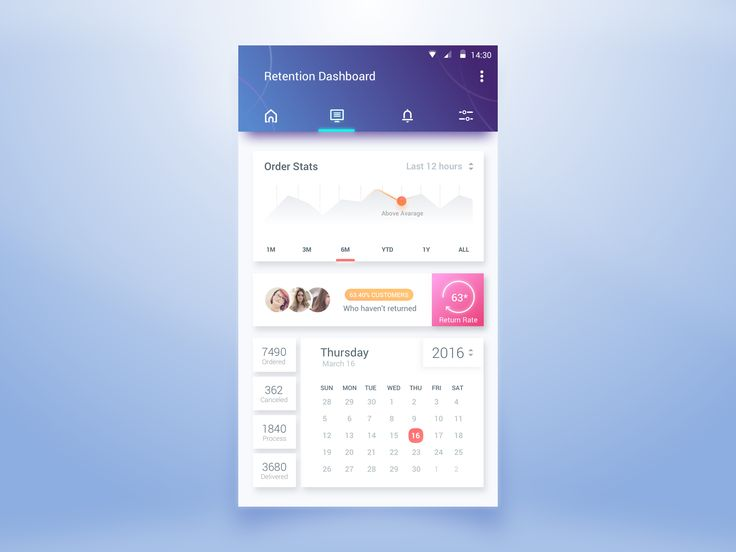 Retention Dashboard – MaterialUp