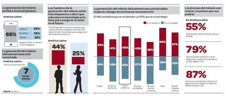 Latinoamérica: La generación del milenio