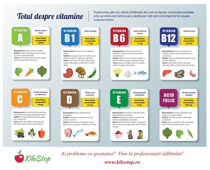 Vitaminele sunt esențiale pentru sănătatea noastră. Iată care este rolul lor în organism și unde le găsim.