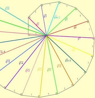 9 best images about Pythagorean spiral- math on Pinterest | The ...