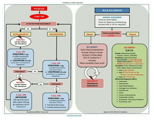 how to pass aha acls