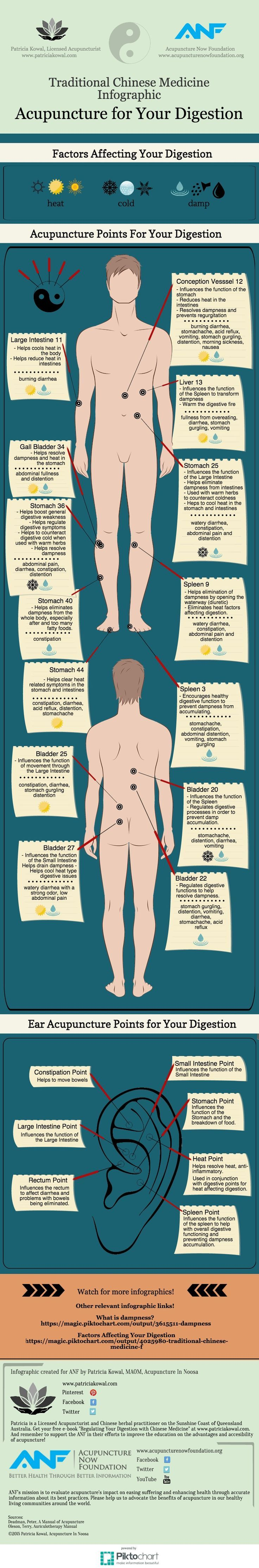 #Acupuncture for #Digestion Chart – #TCM : Here is a rather informative infographic detailing some of the factors affecting digestion, and the related acupuncture points according to TCM or Traditional Chinese Medicine. Acupuncture for Digestion Chart – TCM Notes : Similar to the three doshas of Ayurvedic Medicine, TCM or Traditional Chinese Medicine incorporates 3 factors […]