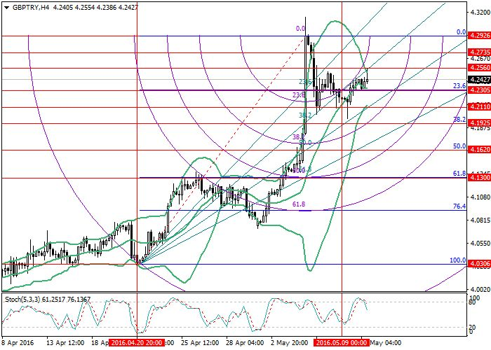 Best Forex Signals Images On   Stock Market