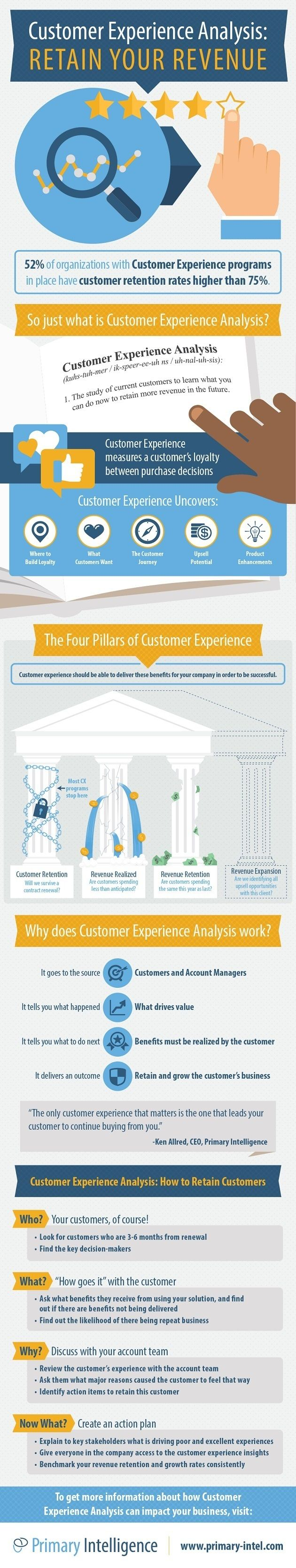 Customer Behavior - Customer Experience Analysis: How to Retain Your Customers [Infographic] : MarketingProfs Article