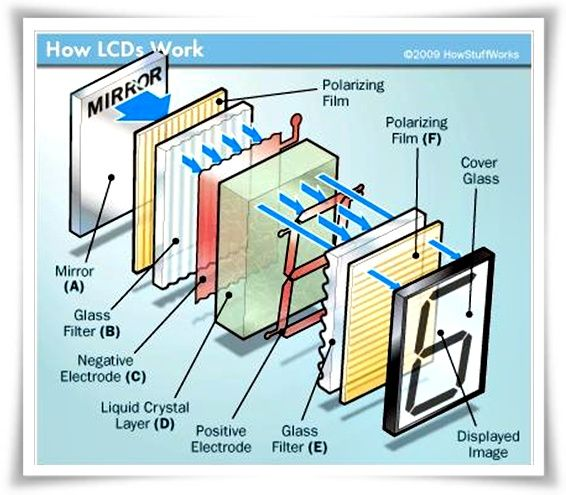 How LCD works?