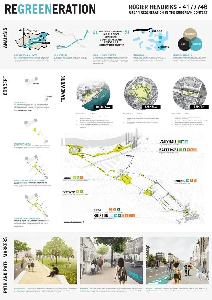 Architecture Design Thesis graduation panels, regreeneration | urban design, landscape