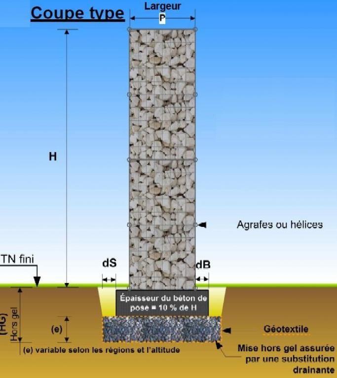 Construire un mur de soutènement en gabions ou une cloture | La boîte à gabion