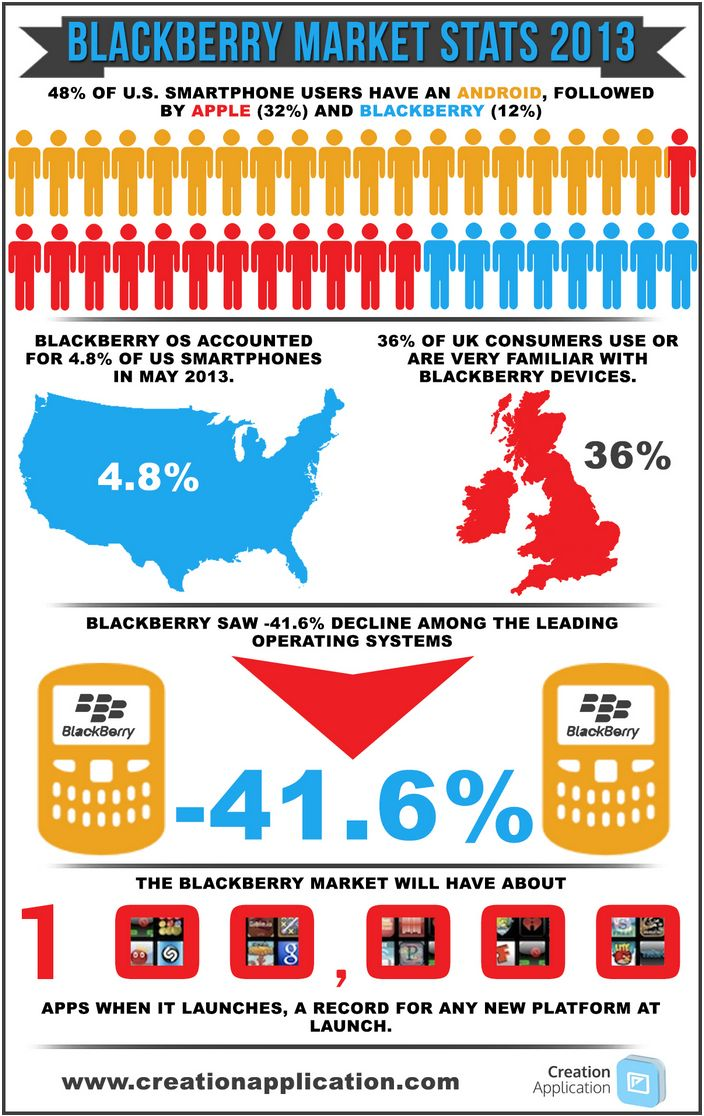 App Developers UK, App Development >> App Developers UK --> http://creationapplication.com/blackberry-market-stats-infographic/
