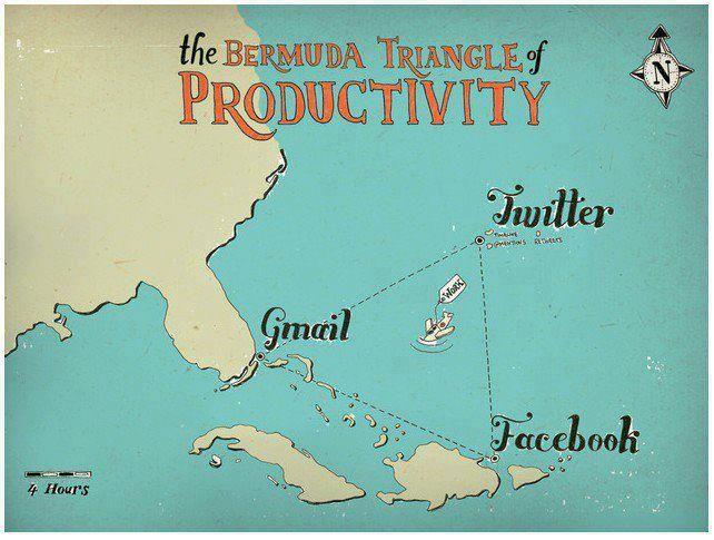 El triángulo de las Bermudas de la productividad.