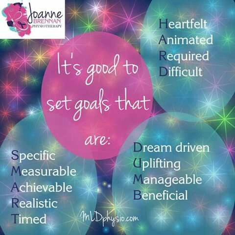 Its a good idea to set goals to help you with your physical activity programme. www.mldphysio.com