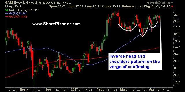 Inverse head and shoulders pattern: Brookfield Asset Management (BAM) #stockmarket #wallstreet
