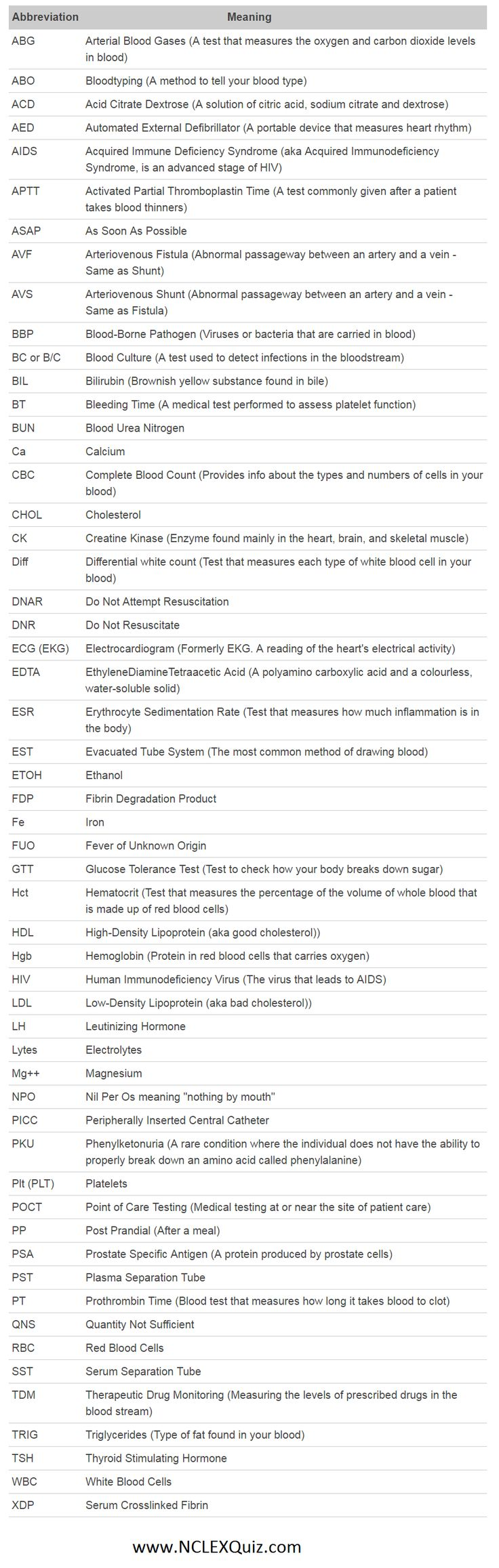 Medical abbreviations taco - Phlebotomy Abbreviations List