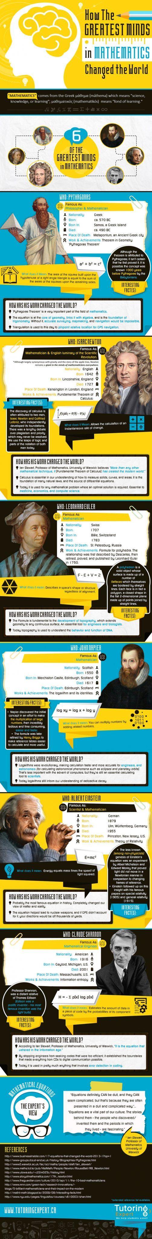 STEM: Math History Made Interesting [#Infographic] | EdTech Magazine
