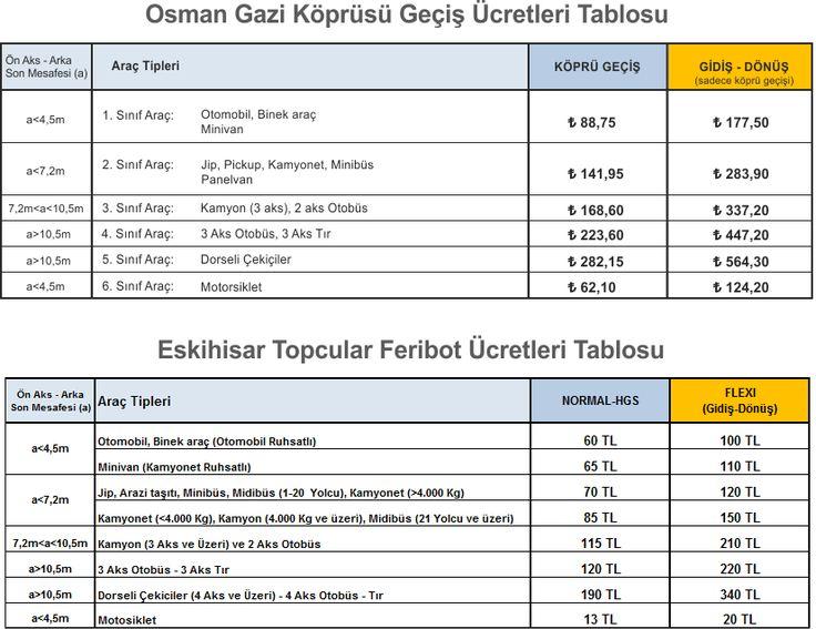 Osman Gazi Köprüsü ve feribot ücretlerinin karşılaştırması