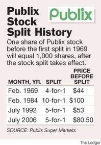 Publix Stock To Split 5-for-1 | TheLedger.com