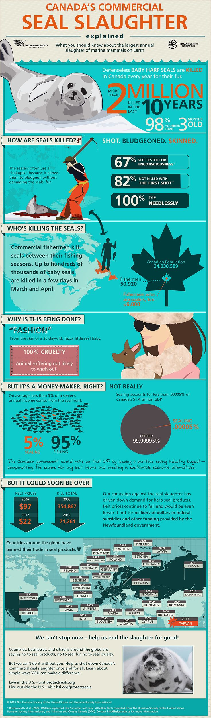 Canadas Commercial Seal Slaughter Explained [Infographic] : The United States is the leading consumer of Canadian seafood exports, so we must use our purchasing power if we want to help seals! Boycott seafood from Canada! The Humane Society of the United States