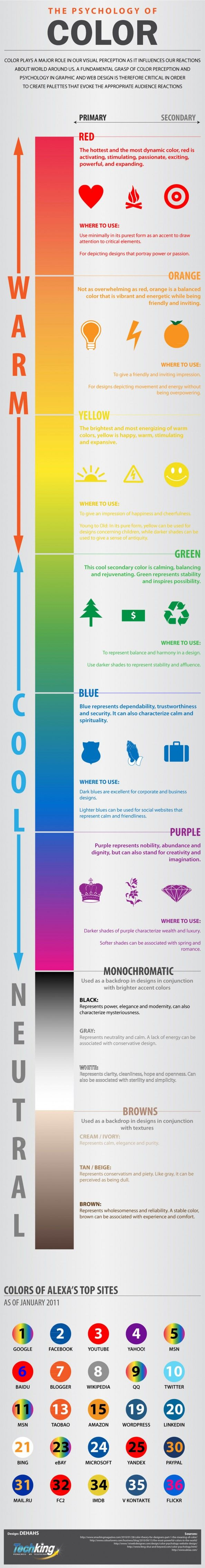 The Psycology of Color, infographic designed by Shahed Syed. Color plays a major role in our visual perceptions and our reactions to things. This infographic provides information for how graphic designers should use color and which colors are appropriate for what purposes. http://www.shah3d.com/