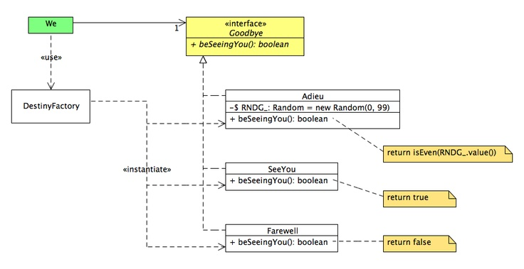 The act of departing as a UML Class diagram