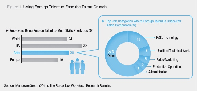 """Global Talent War 2.0: From """"Hiring"""" to """"Utilization""""    The competition for global employees is entering a new phase that emphasizes successfully utilizing, rather than just recruiting a skilled international workforce. Korean firms looking for a successful adjustment will need to do more than just hiring, including helping foreign employees support each other and building a globalized work environment."""