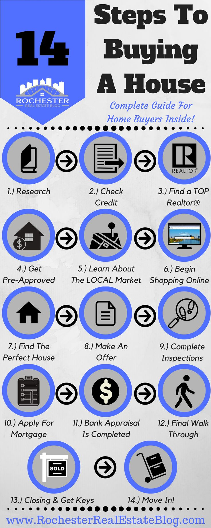 14 Steps To Buying A House  Aplete Guide For Home Buyers