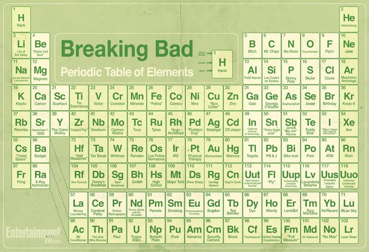 257 best cine tv audiencias images on pinterest tv shows breaking bad the periodic table of elements urtaz Gallery