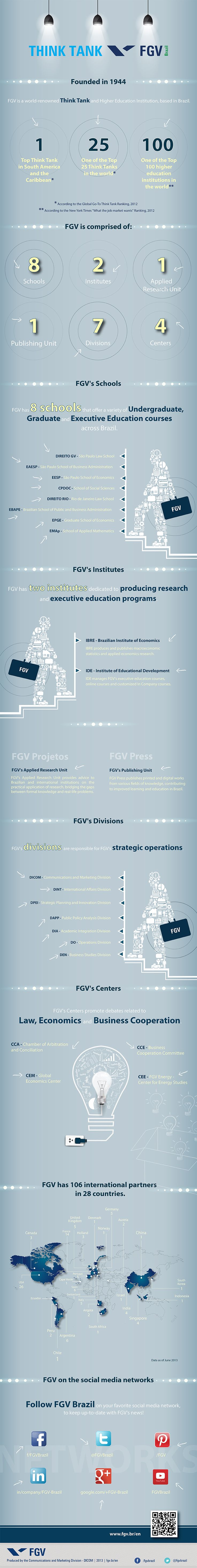 """This infographic summarizes the structure of FGV; one of the Top 25 Think Tanks and Top 100 higher education institutions in the world, according to the Global Go-To Think Tank Ranking, 2012, and New York Times """"What the job market wants"""" Ranking, 2012. www.fgv.br/en"""