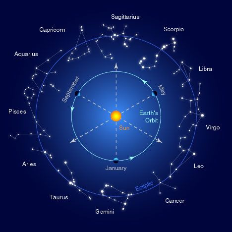 "Βρες τον ωροσκόπο σου ~ that's Greek for,  ""Find your ascendant""Horoscopes, Signs, Stars, Astrology, Tattoo, Astronomy, Greek Mythology, Night Sky, Zodiac Constellations"