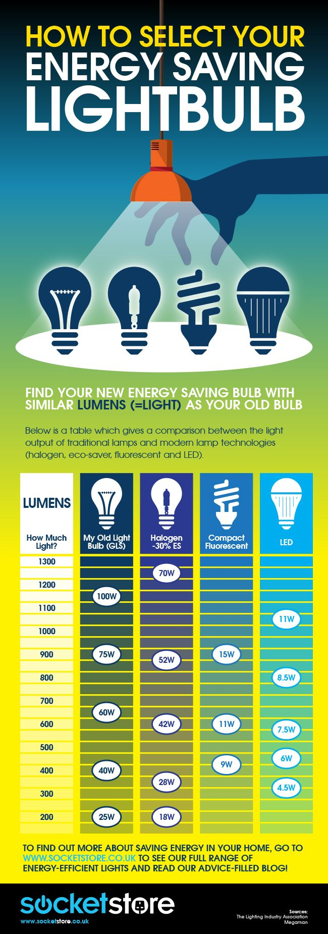 Replacing with #LED bulbs -lumens guide [infographic] - by Socket Store