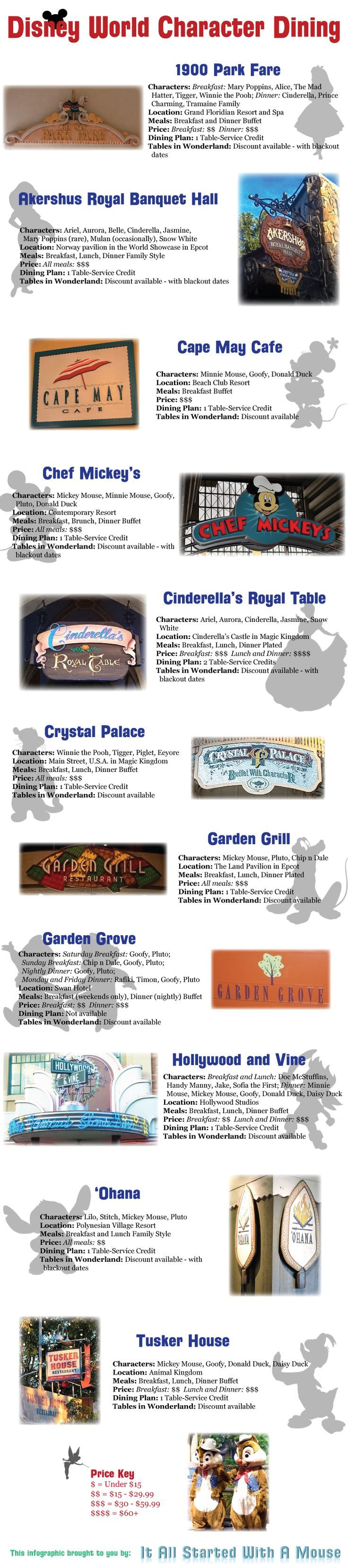 Disney World Character Dining Overview www.thepixieplanner #thepixieplanner