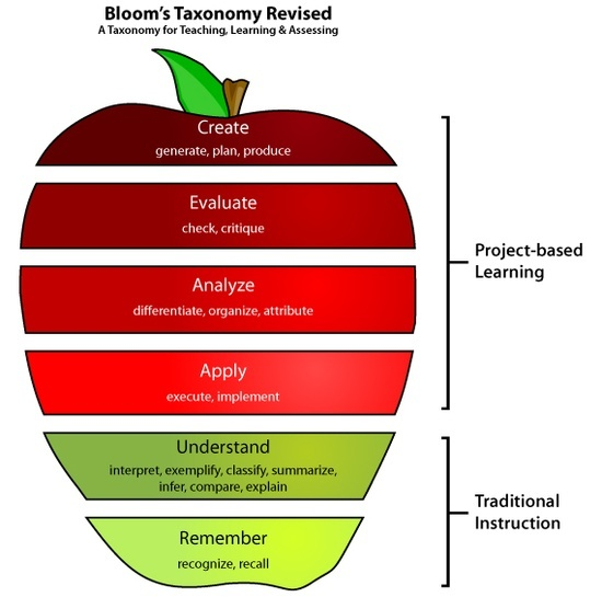 Using Learning Standards And Bloom S Taxonomy With: 226 Best Images About We