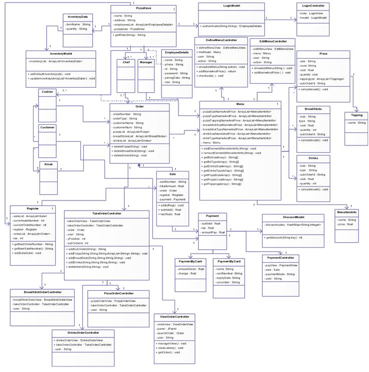 20 best uml diagram images on pinterest role models template and a detailed uml class diagram showing the pizza ordering system ccuart Gallery