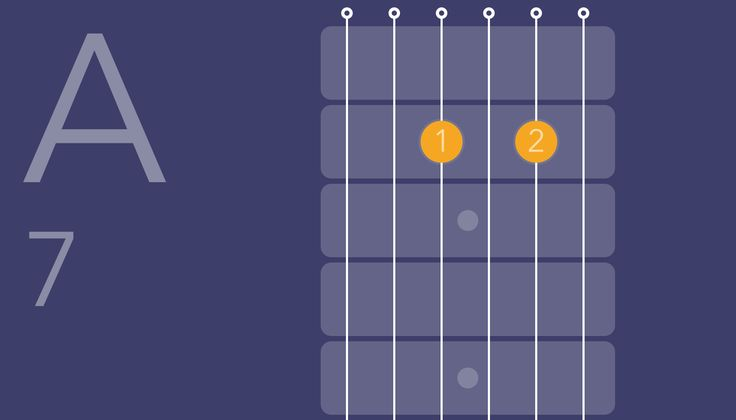 A7 Guitar Chord. Find more chords by asking Jamy bot: https://www.facebook.com/jamymusicbot/