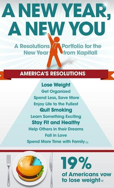 New Year's resolution of Americans for 2018