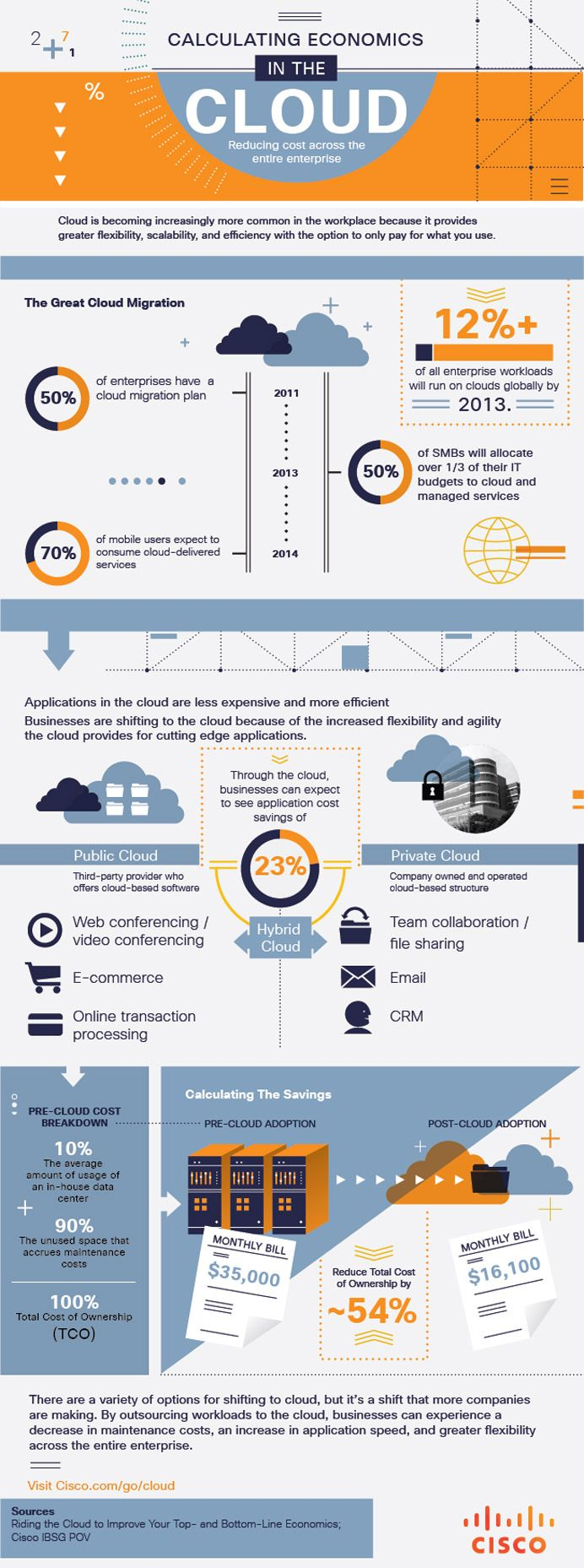 Cisco Visualization | Economics in the Cloud Infographic