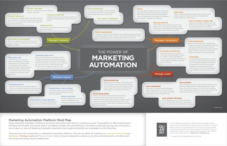 Quarry's Marketing Automation team recently cooked up this Mind Map visualization to help sort out all the various demands crying for marketers' attention, and how marketing automation helps get a grasp on them all.