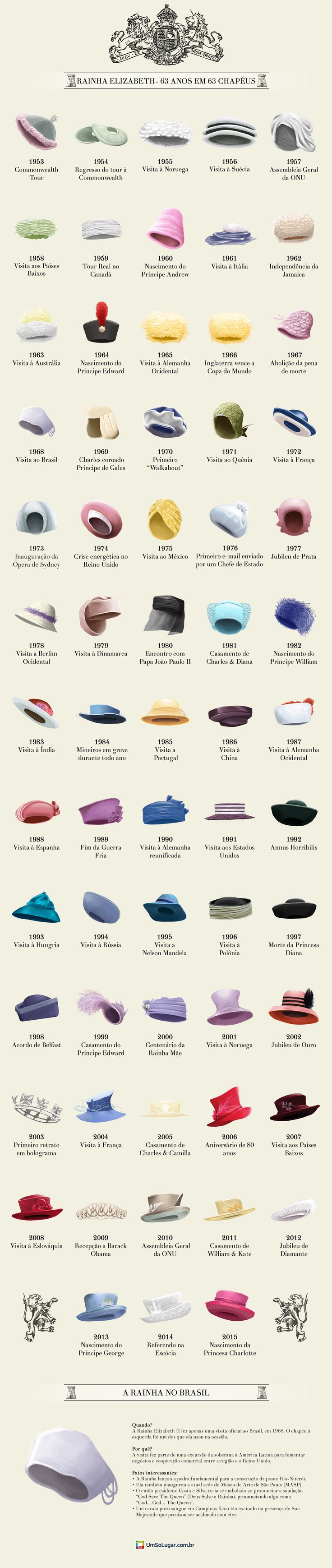 Os Chapéus de Elizabeth II