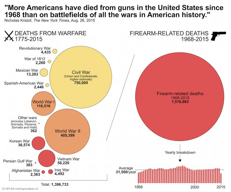 More Americans Have Died From Guns In The United States Since 1968 Than On Battlefields Of